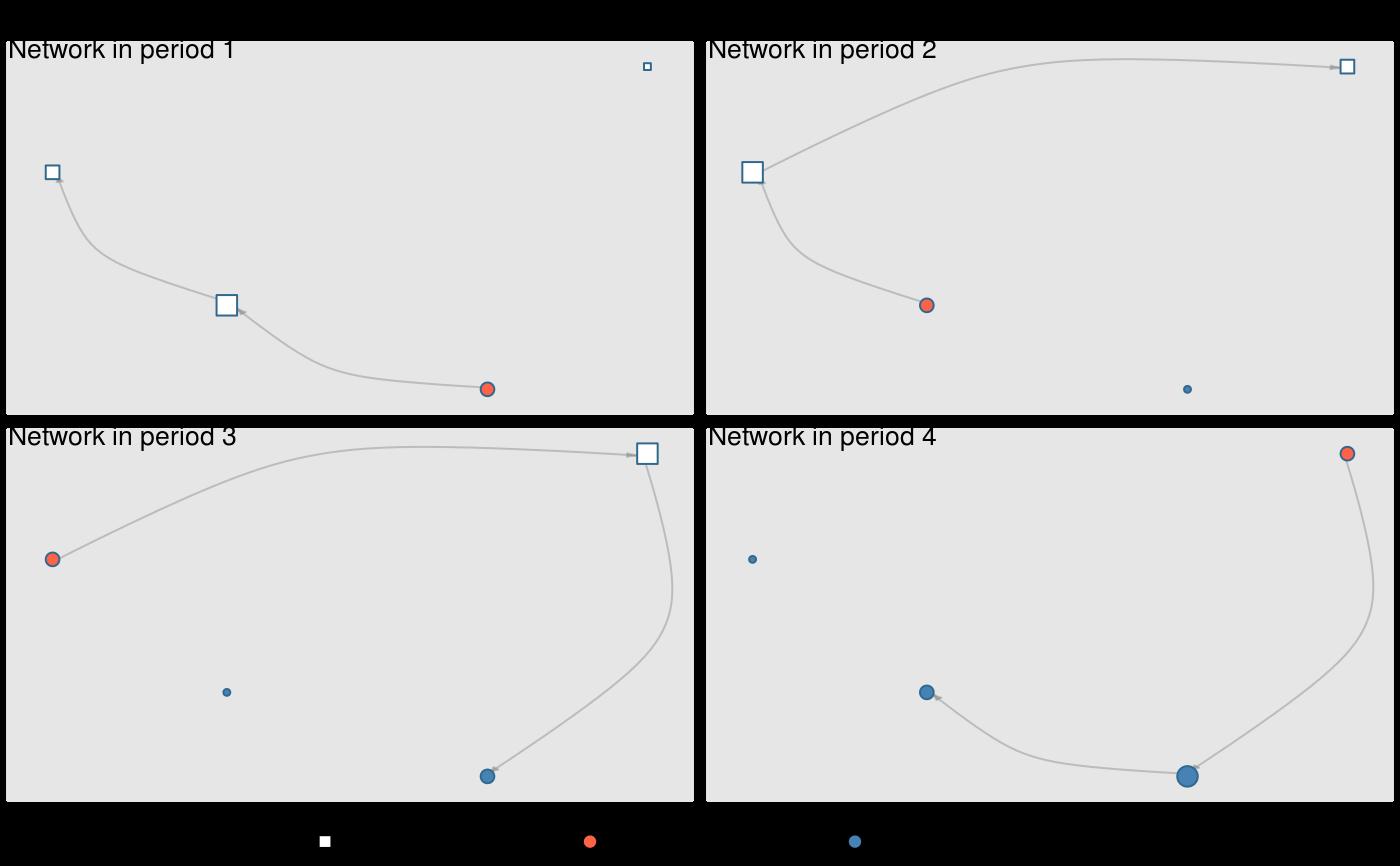 Conversion between adjacency matrix and edgelist